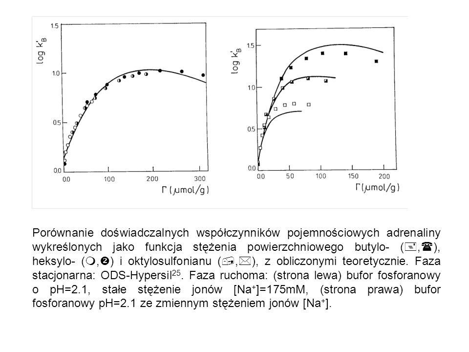 Porównanie doświadczalnych współczynników pojemnościowych adrenaliny wykreślonych jako funkcja stężenia powierzchniowego butylo- ( ,  ), heksylo- (