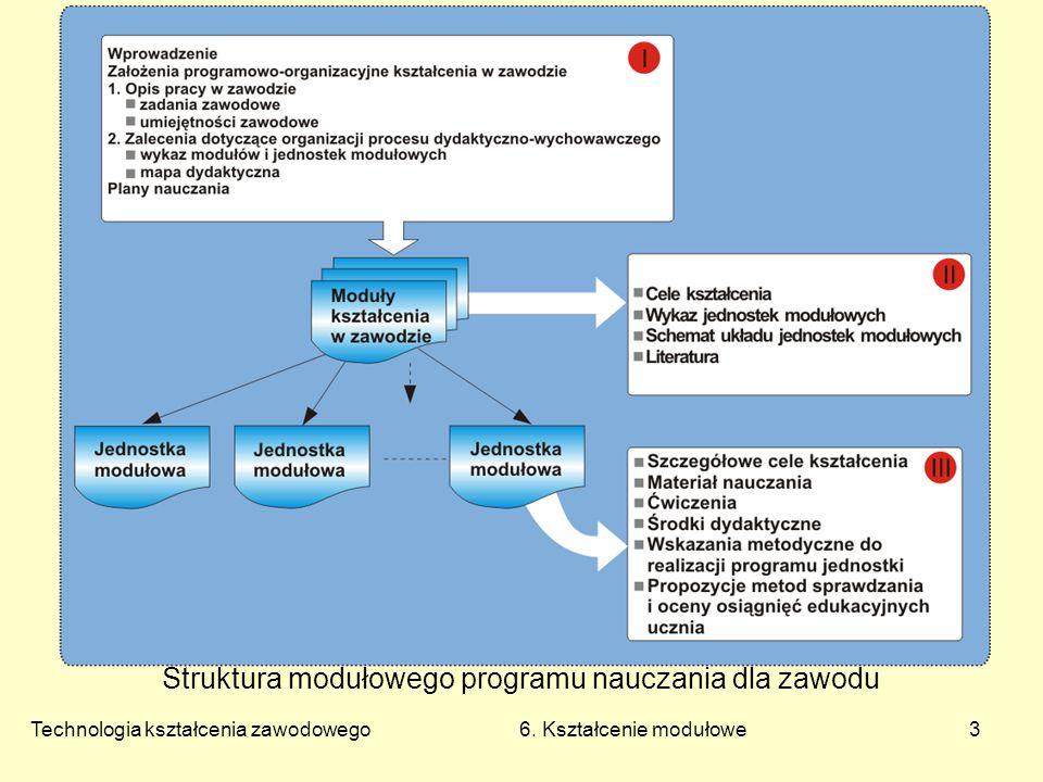 Technologia kształcenia zawodowego 6. Kształcenie modułowe4 Struktura pakietu edukacyjnego