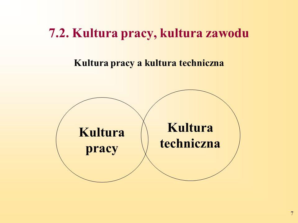 7 7.2. Kultura pracy, kultura zawodu Kultura pracy a kultura techniczna Kultura pracy Kultura techniczna