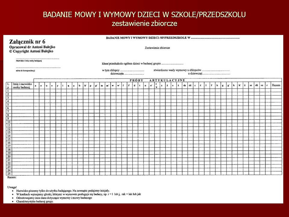 ZESTAWIENIE LICZBY PRZEBADANYCH DZIECI I LICZBY U KTÓRYCH STWIERDZONO WADY WYMOWY W PRZEDSZKOLU/SZKOLE W Polsce do chwili obecnej nie ma całościowych badań dotyczących ilościowych i jakościowych danych w zakresie odbierania i wyrażania mowy oraz liczby osób, u których występują wady mowy i wymowy.
