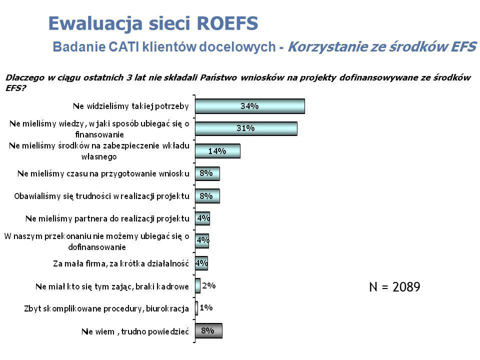 Dlaczego w ciągu ostatnich 3 lat nie składali Państwo wniosków na projekty dofinansowywane ze środków EFS? Ewaluacja sieci ROEFS Badanie CATI klientów