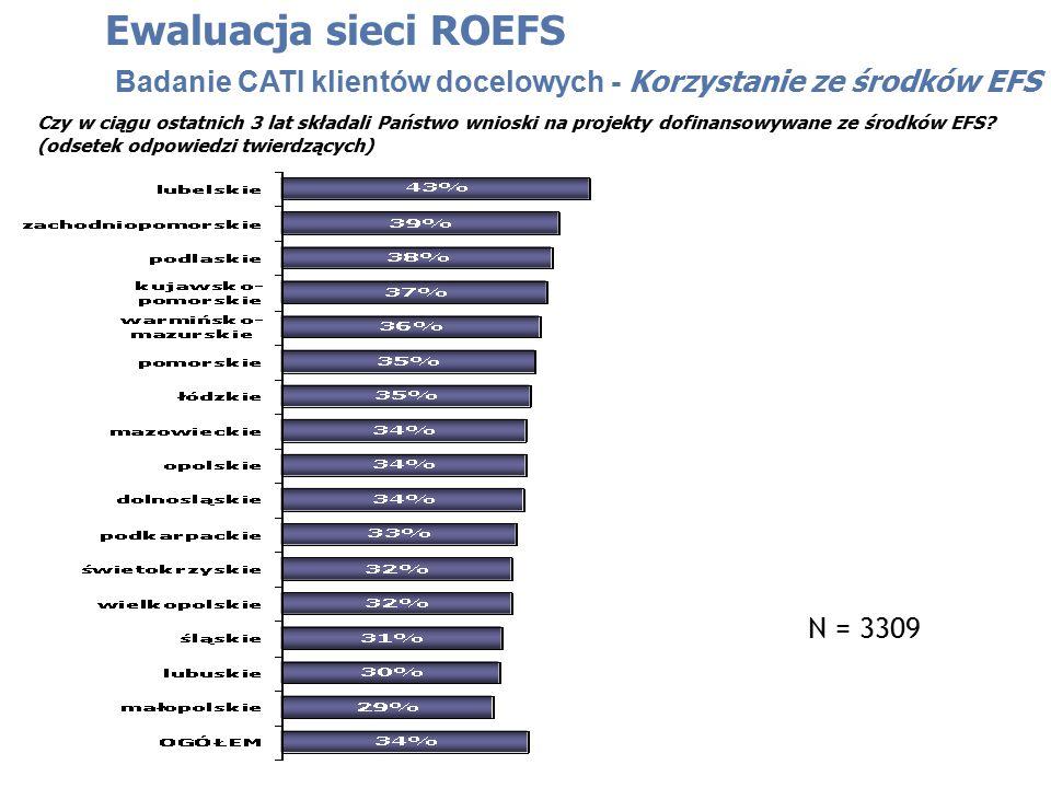 Czy w ciągu ostatnich 3 lat składali Państwo wnioski na projekty dofinansowywane ze środków EFS? (odsetek odpowiedzi twierdzących) Ewaluacja sieci ROE