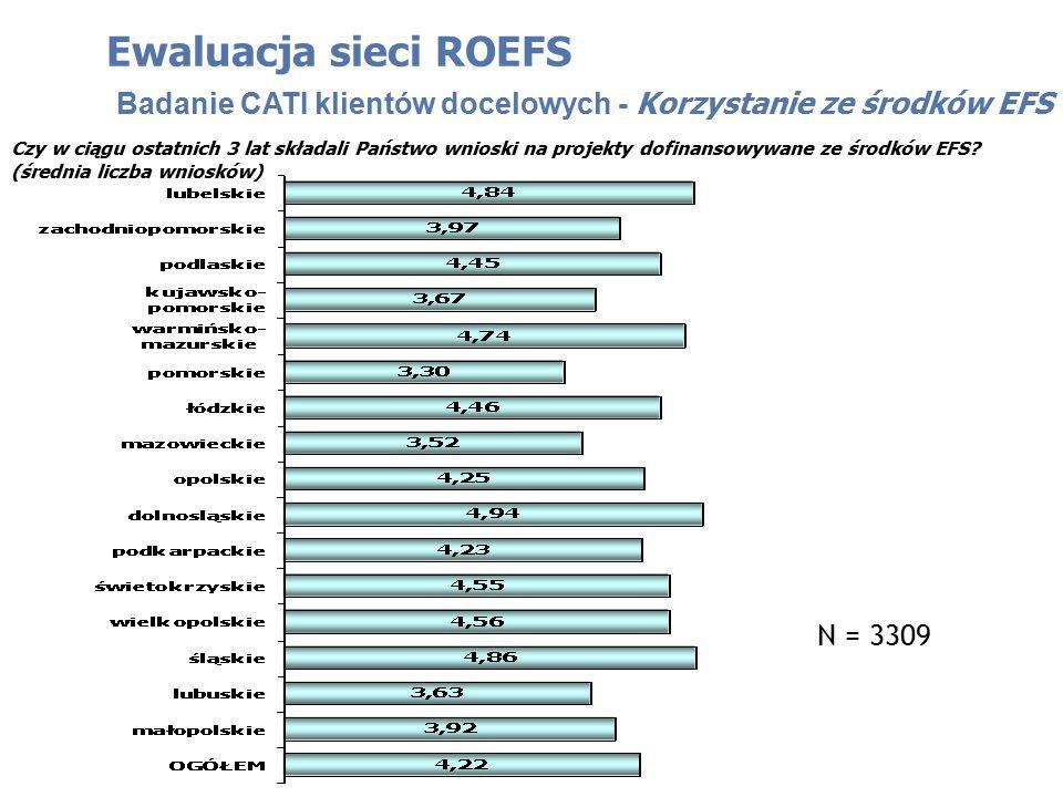 Ewaluacja sieci ROEFS Badanie CATI klientów docelowych - Korzystanie ze środków EFS Czy w ciągu ostatnich 3 lat składali Państwo wnioski na projekty dofinansowywane ze środków EFS.