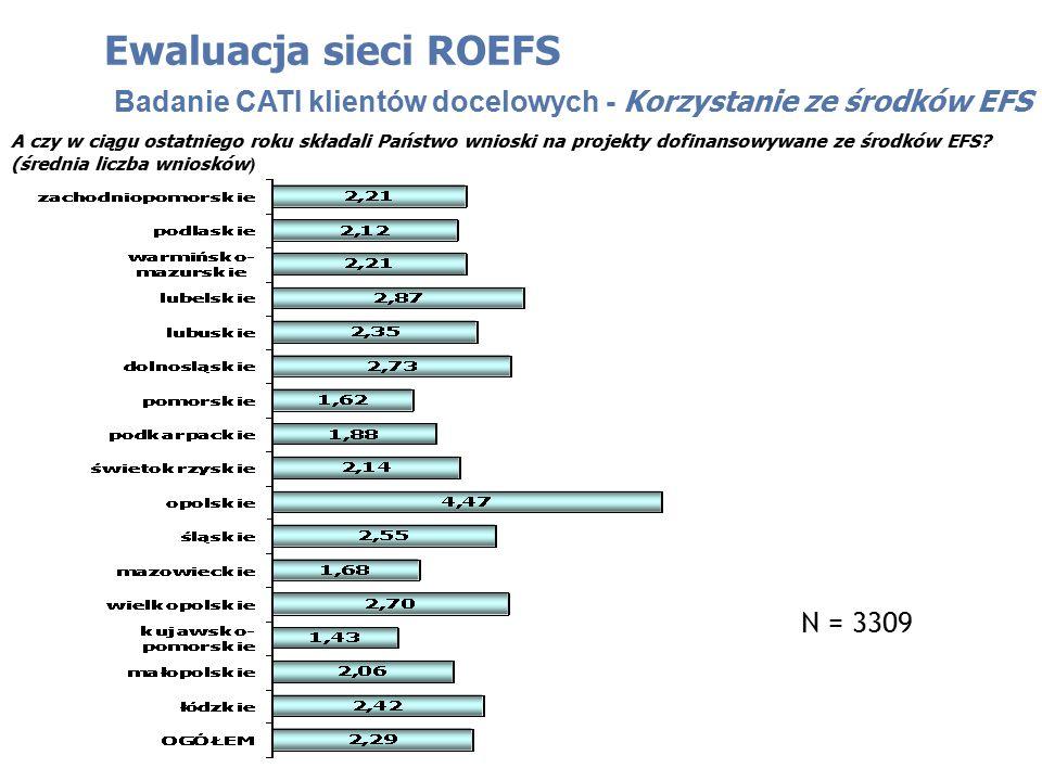 Ewaluacja sieci ROEFS Badanie CATI klientów docelowych - Korzystanie ze środków EFS N = 3309 A czy w ciągu ostatniego roku składali Państwo wnioski na projekty dofinansowywane ze środków EFS.
