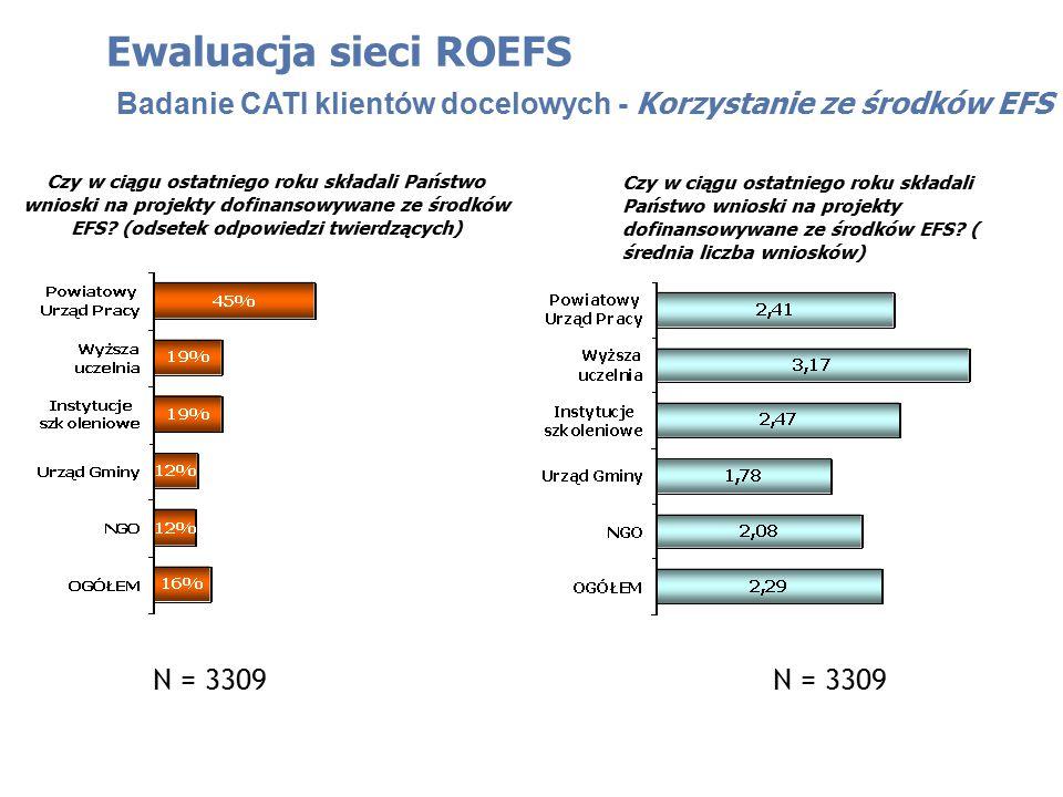 Ewaluacja sieci ROEFS Badanie CATI klientów docelowych - Korzystanie ze środków EFS Czy w ciągu ostatniego roku składali Państwo wnioski na projekty dofinansowywane ze środków EFS.