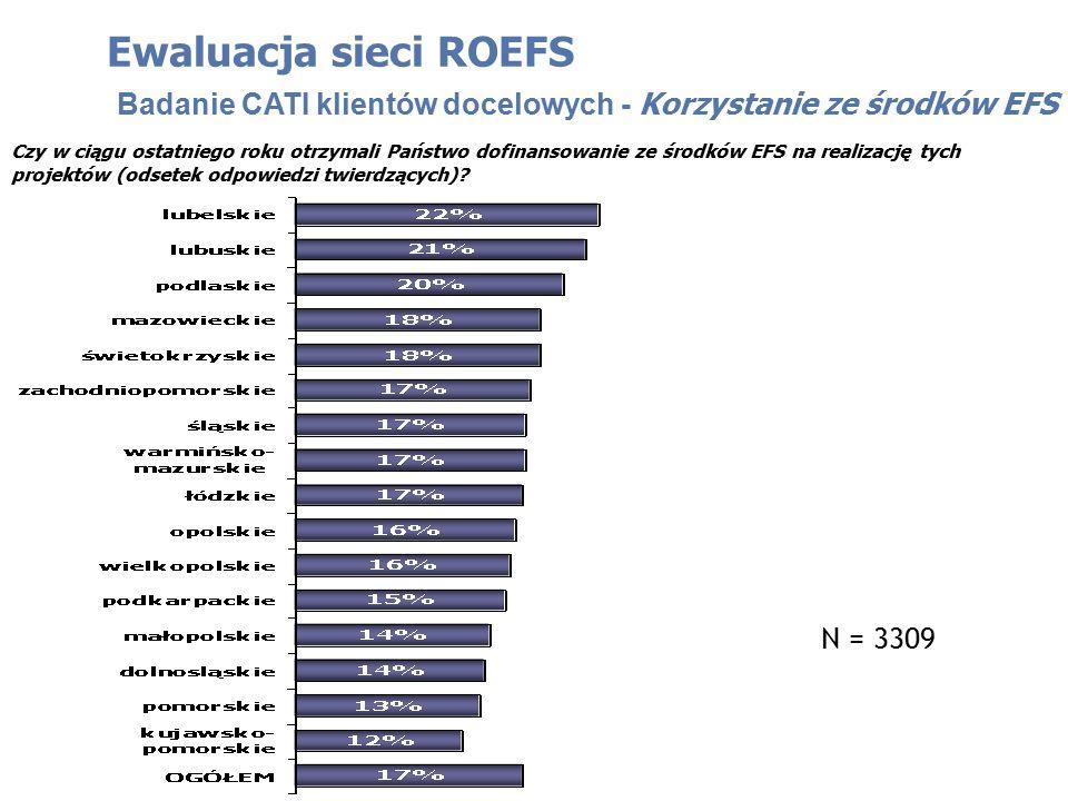 Czy w ciągu ostatniego roku otrzymali Państwo dofinansowanie ze środków EFS na realizację tych projektów (odsetek odpowiedzi twierdzących)? Ewaluacja