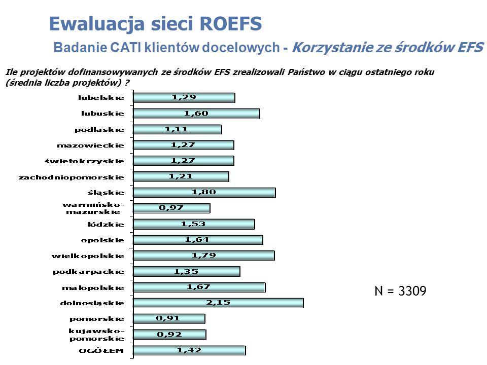 Ewaluacja sieci ROEFS Badanie CATI klientów docelowych - Korzystanie ze środków EFS Ile projektów dofinansowywanych ze środków EFS zrealizowali Państwo w ciągu ostatniego roku (średnia liczba projektów) .