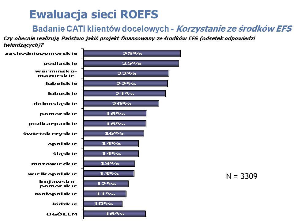 Czy obecnie realizują Państwo jakiś projekt finansowany ze środków EFS (odsetek odpowiedzi twierdzących)? Ewaluacja sieci ROEFS Badanie CATI klientów