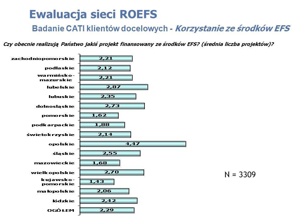 Ewaluacja sieci ROEFS Badanie CATI klientów docelowych - Korzystanie ze środków EFS Czy obecnie realizują Państwo jakiś projekt finansowany ze środków