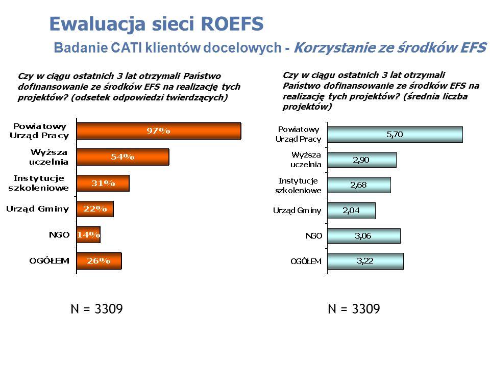 Ewaluacja sieci ROEFS Badanie CATI klientów docelowych - Korzystanie ze środków EFS Czy w ciągu ostatnich 3 lat otrzymali Państwo dofinansowanie ze środków EFS na realizację tych projektów.