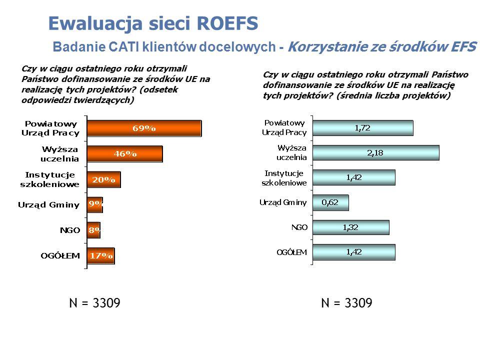 Ewaluacja sieci ROEFS Badanie CATI klientów docelowych - Korzystanie ze środków EFS Czy w ciągu ostatniego roku otrzymali Państwo dofinansowanie ze środków UE na realizację tych projektów.
