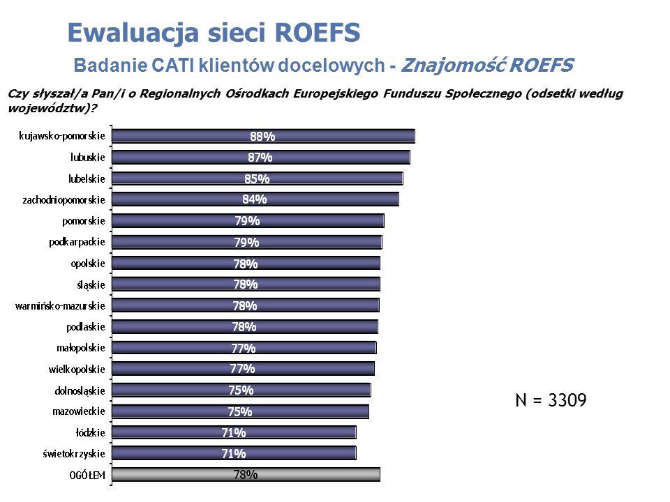 Czy słyszał/a Pan/i o Regionalnych Ośrodkach Europejskiego Funduszu Społecznego (odsetki według województw).