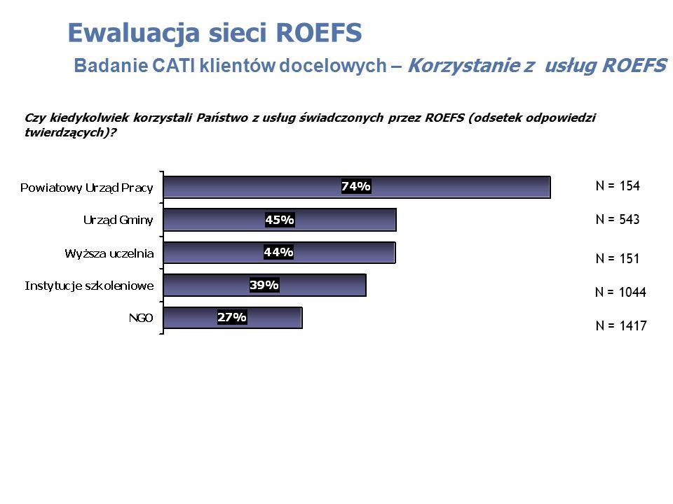 Ewaluacja sieci ROEFS Badanie CATI klientów docelowych – Korzystanie z usług ROEFS Czy kiedykolwiek korzystali Państwo z usług świadczonych przez ROEF