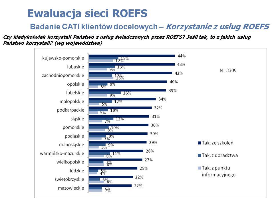 Czy kiedykolwiek korzystali Państwo z usług świadczonych przez ROEFS? Jeśli tak, to z jakich usług Państwo korzystali? (wg województwa) Ewaluacja siec
