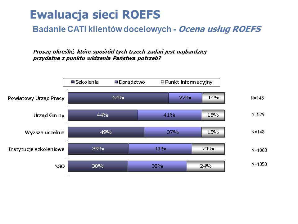 Ewaluacja sieci ROEFS Badanie CATI klientów docelowych - Ocena usług ROEFS Proszę określić, które spośród tych trzech zadań jest najbardziej przydatne