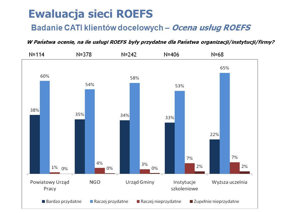 W Państwa ocenie, na ile usługi ROEFS były przydatne dla Państwa organizacji/instytucji/firmy? Ewaluacja sieci ROEFS Badanie CATI klientów docelowych
