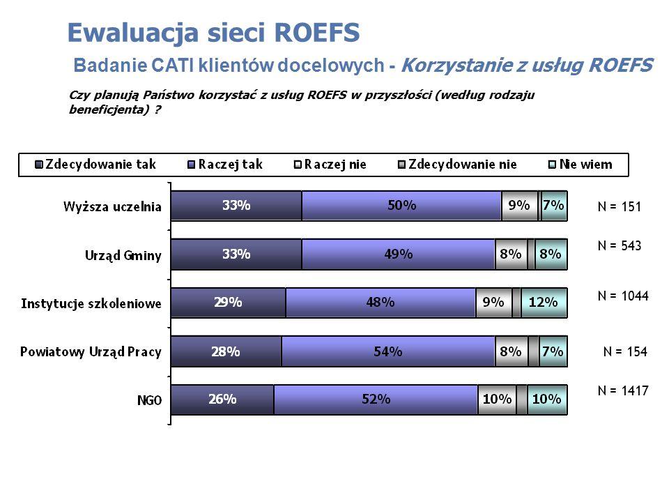 Ewaluacja sieci ROEFS Badanie CATI klientów docelowych - Korzystanie z usług ROEFS Czy planują Państwo korzystać z usług ROEFS w przyszłości (według rodzaju beneficjenta) .