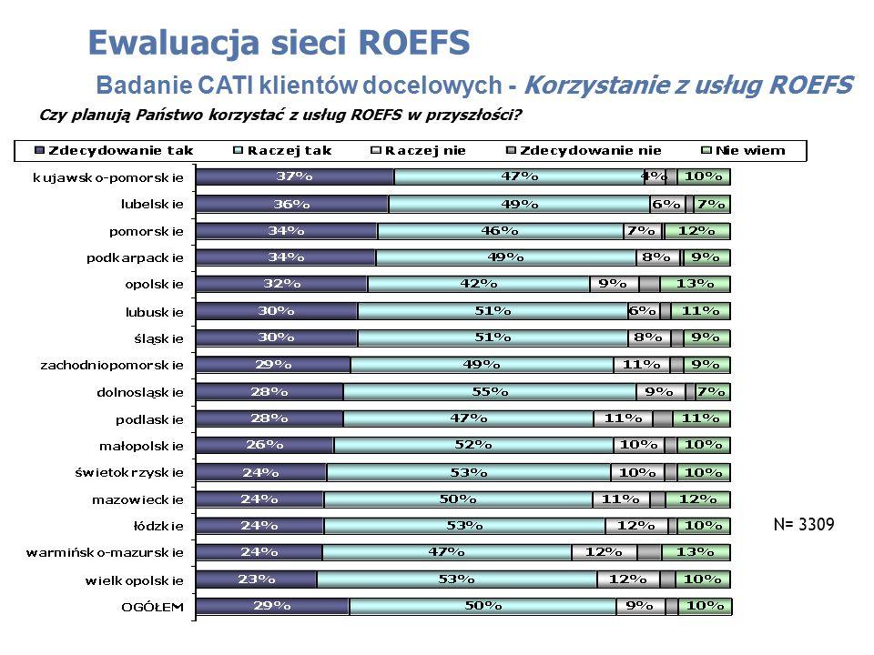 Czy planują Państwo korzystać z usług ROEFS w przyszłości? Ewaluacja sieci ROEFS Badanie CATI klientów docelowych - Korzystanie z usług ROEFS N= 3309