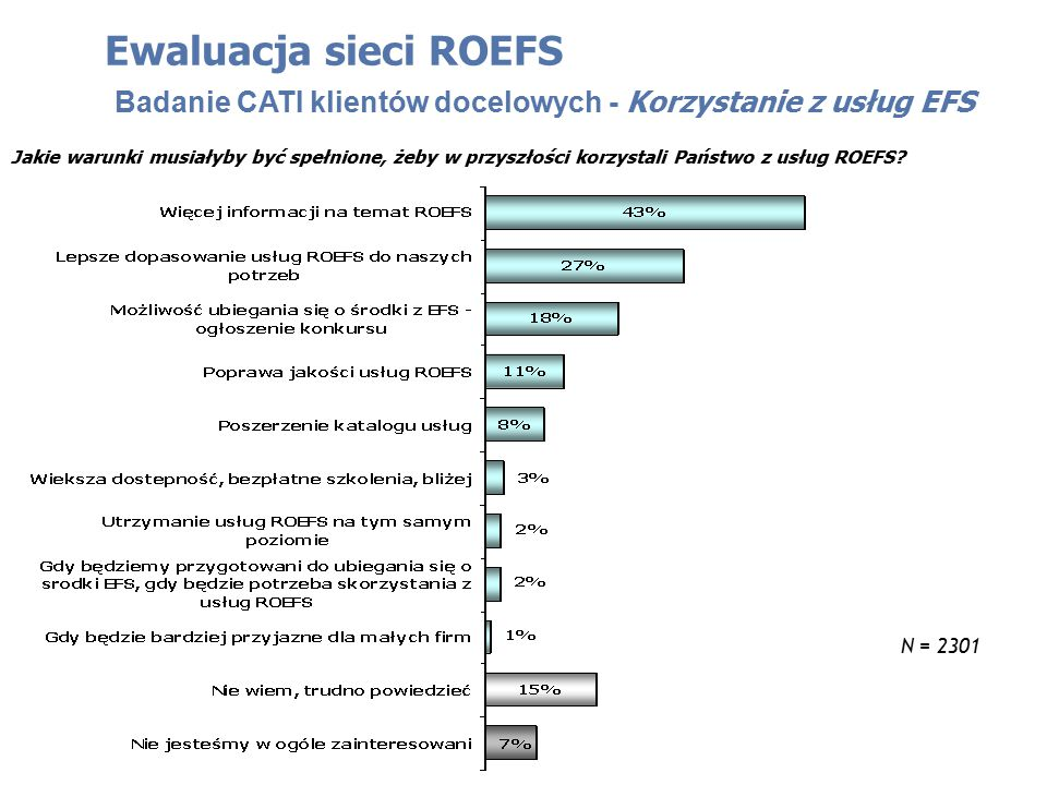 Jakie warunki musiałyby być spełnione, żeby w przyszłości korzystali Państwo z usług ROEFS? Ewaluacja sieci ROEFS Badanie CATI klientów docelowych - K