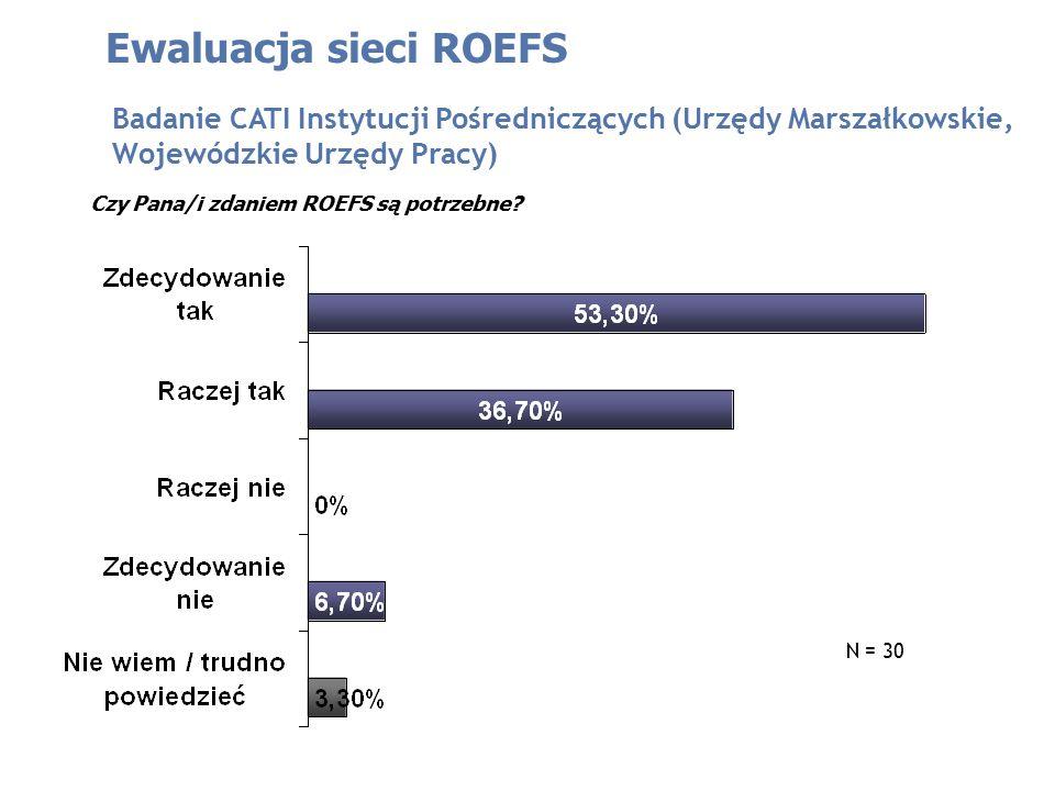 Ewaluacja sieci ROEFS Badanie CATI Instytucji Pośredniczących (Urzędy Marszałkowskie, Wojewódzkie Urzędy Pracy) N = 30 Czy Pana/i zdaniem ROEFS są potrzebne