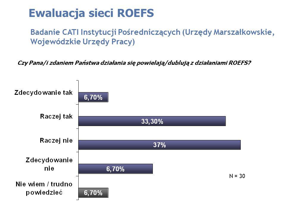 Czy Pana/i zdaniem Państwa działania się powielają/dublują z działaniami ROEFS? Ewaluacja sieci ROEFS Badanie CATI Instytucji Pośredniczących (Urzędy