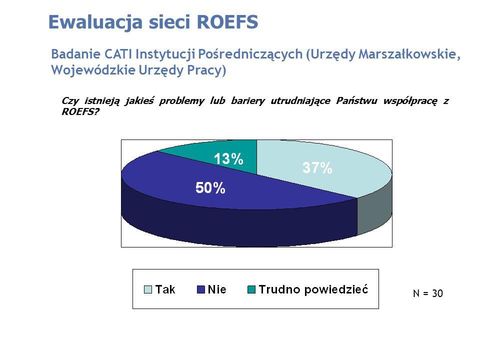 Ewaluacja sieci ROEFS Badanie CATI Instytucji Pośredniczących (Urzędy Marszałkowskie, Wojewódzkie Urzędy Pracy) Czy istnieją jakieś problemy lub bariery utrudniające Państwu współpracę z ROEFS.