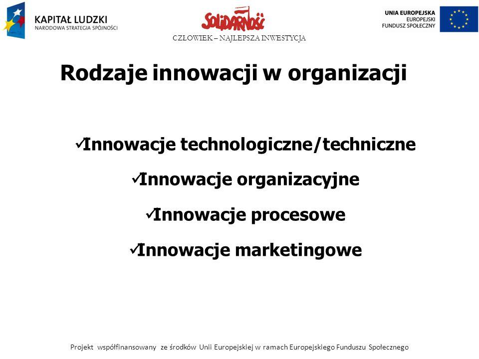 CZŁOWIEK – NAJLEPSZA INWESTYCJA Rodzaje innowacji w organizacji Innowacje technologiczne/techniczne Innowacje organizacyjne Innowacje procesowe Innowa