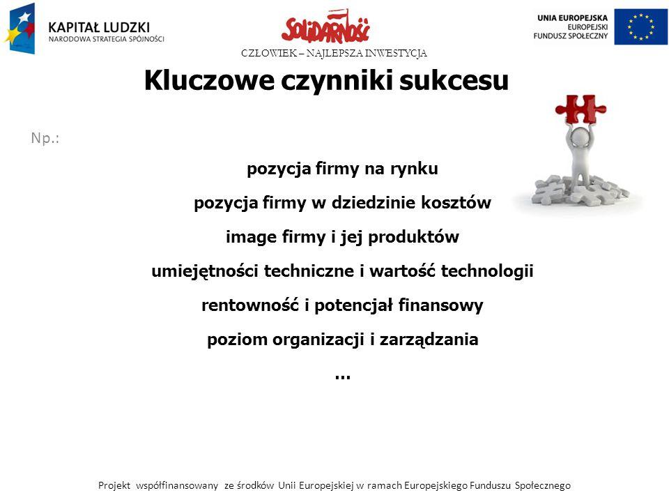 CZŁOWIEK – NAJLEPSZA INWESTYCJA Kluczowe czynniki sukcesu Np.: pozycja firmy na rynku pozycja firmy w dziedzinie kosztów image firmy i jej produktów u