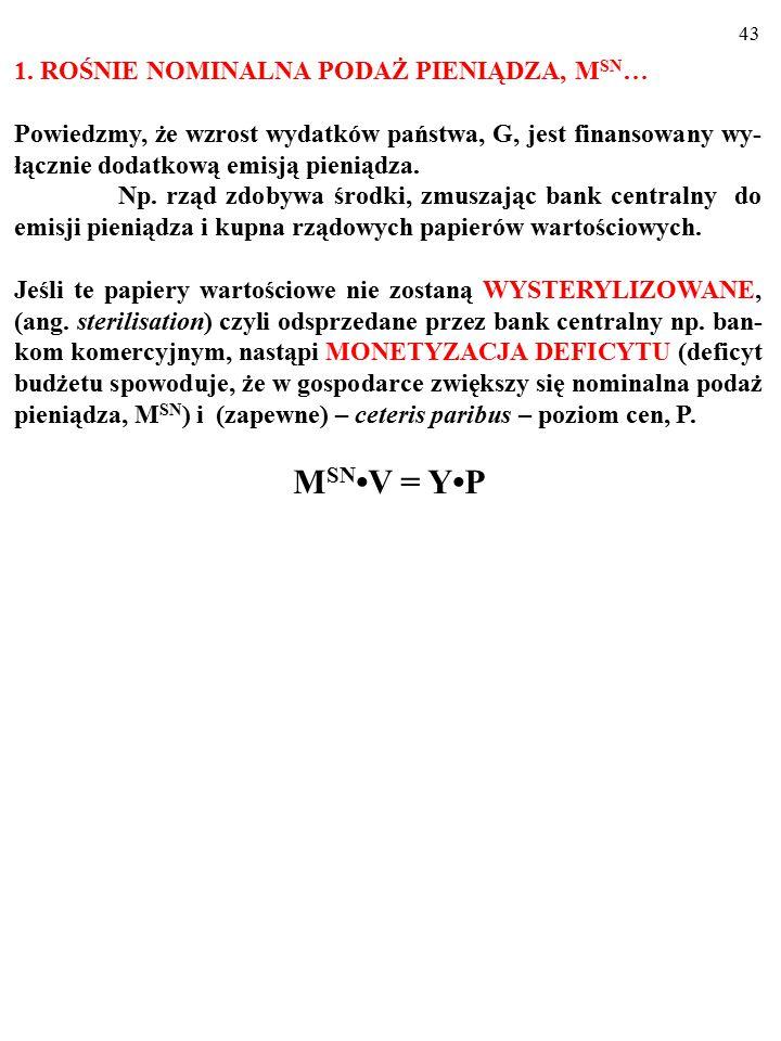 42 POLITYKA BUDŻETOWA A INFLACJA G↑→AE ↑→(AE>Yp) →P↑ M SN V = YP Ekspansywna polityka budżetowa powoduje, że po lewej stronie równania wymiany Fishera, zależnie od sposobu sfinansowania wydatków państwa: 1.ROŚNIE NOMINALNA PODAŻ PIENIĄDZA, M SN i (lub) 2.