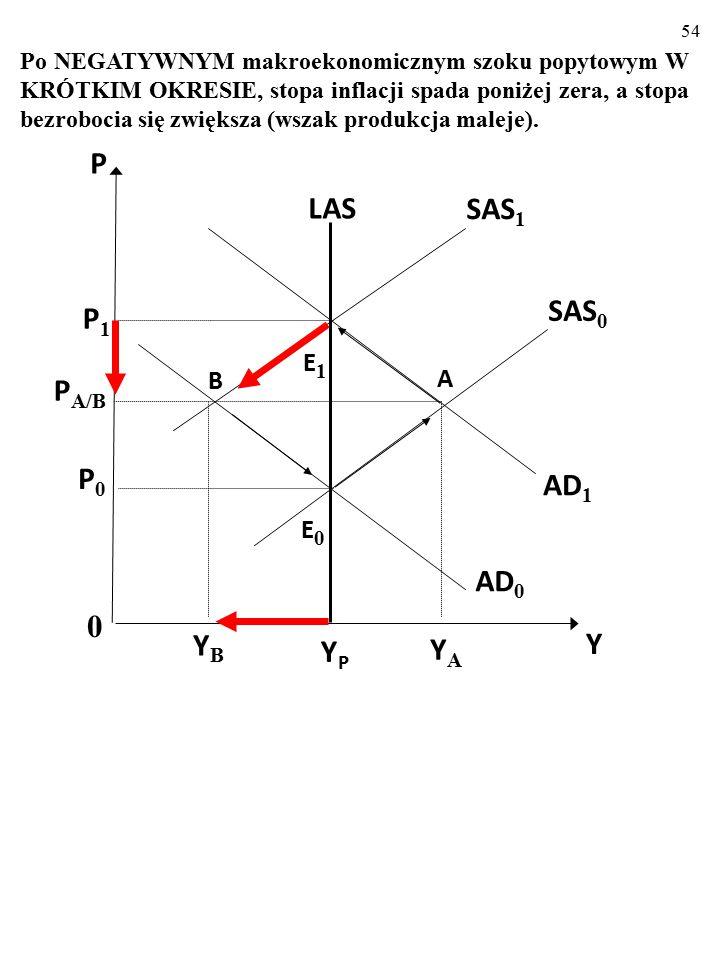 53 Zmiany stóp: bezrobocia i inflacji po pozytywnym szoku popytowym π U UAUA A' πAπA 0 E0E0 SPC UBUB B' πBπB YPYP LAS AD 1 AD 0 E1E1 B SAS 0 SAS 1 0 Y P P 1 P A/B E0E0 P0P0 YBYB A YAYA