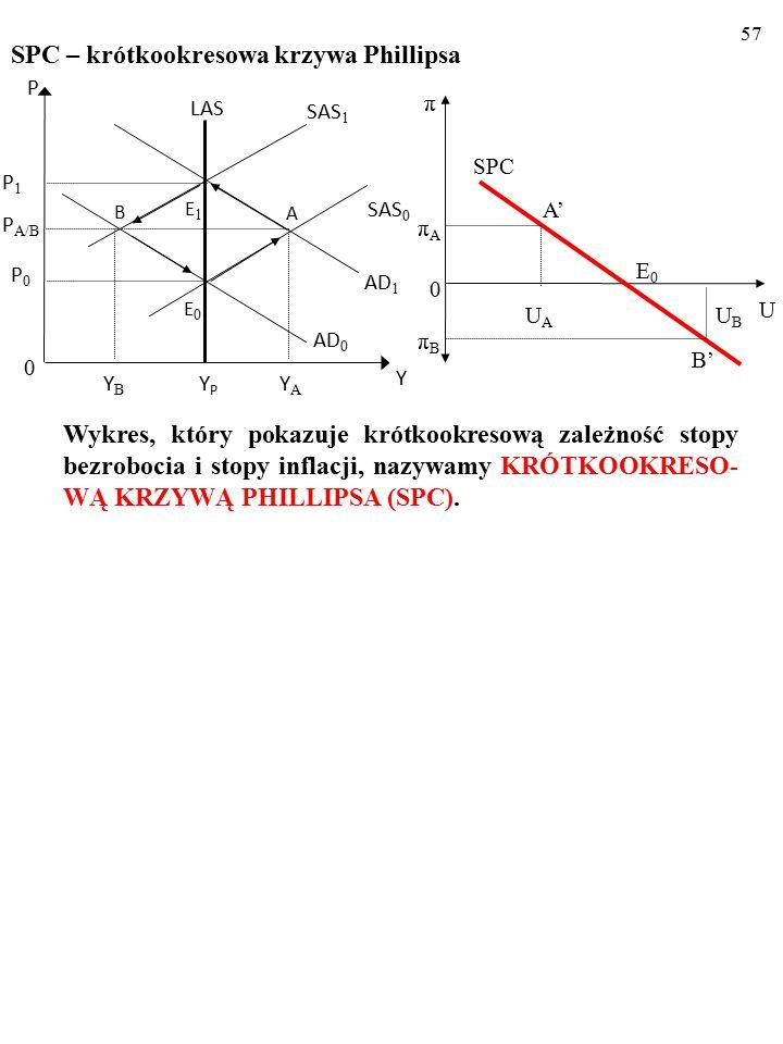 56 Zmiany stóp: bezrobocia i inflacji po negatywnym szoku popyto- wym π U UAUA A' πAπA 0 E0E0 SPC UBUB B' πBπB YPYP LAS AD 1 AD 0 E1E1 B SAS 0 SAS 1 0 Y P P 1 P A/B E0E0 P0P0 YBYB A YAYA