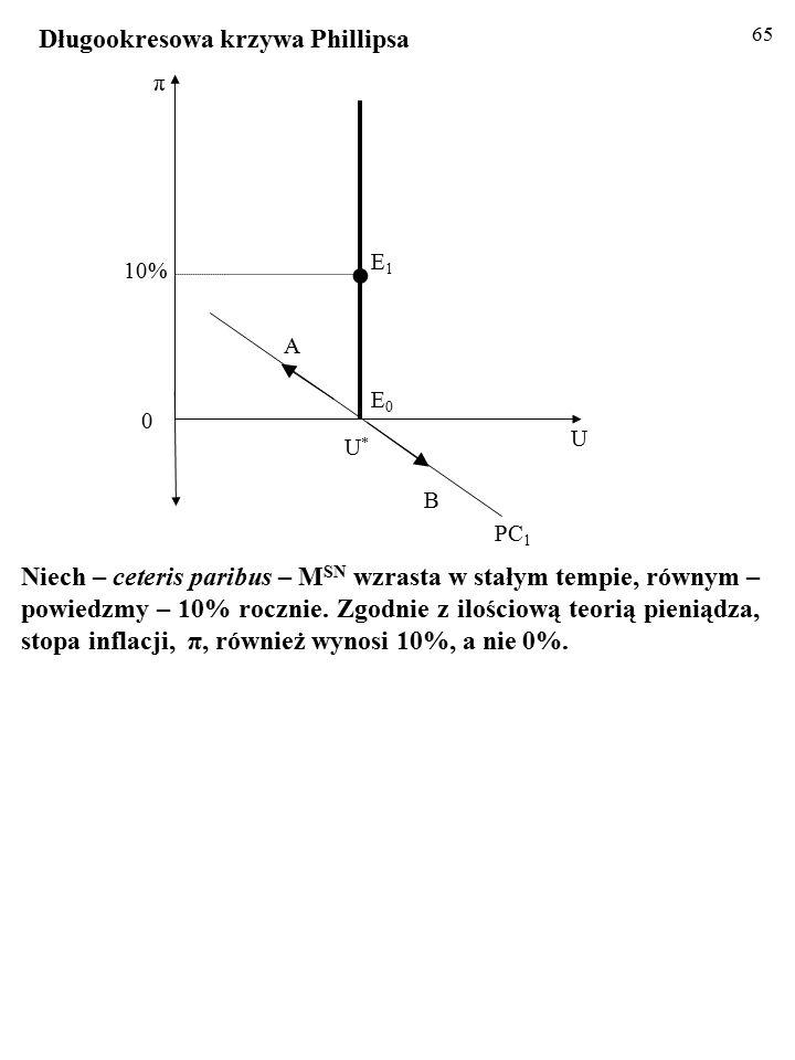 64 Niech – ceteris paribus – M SN wzrasta w stałym tempie, równym – powiedzmy – 10% rocznie.