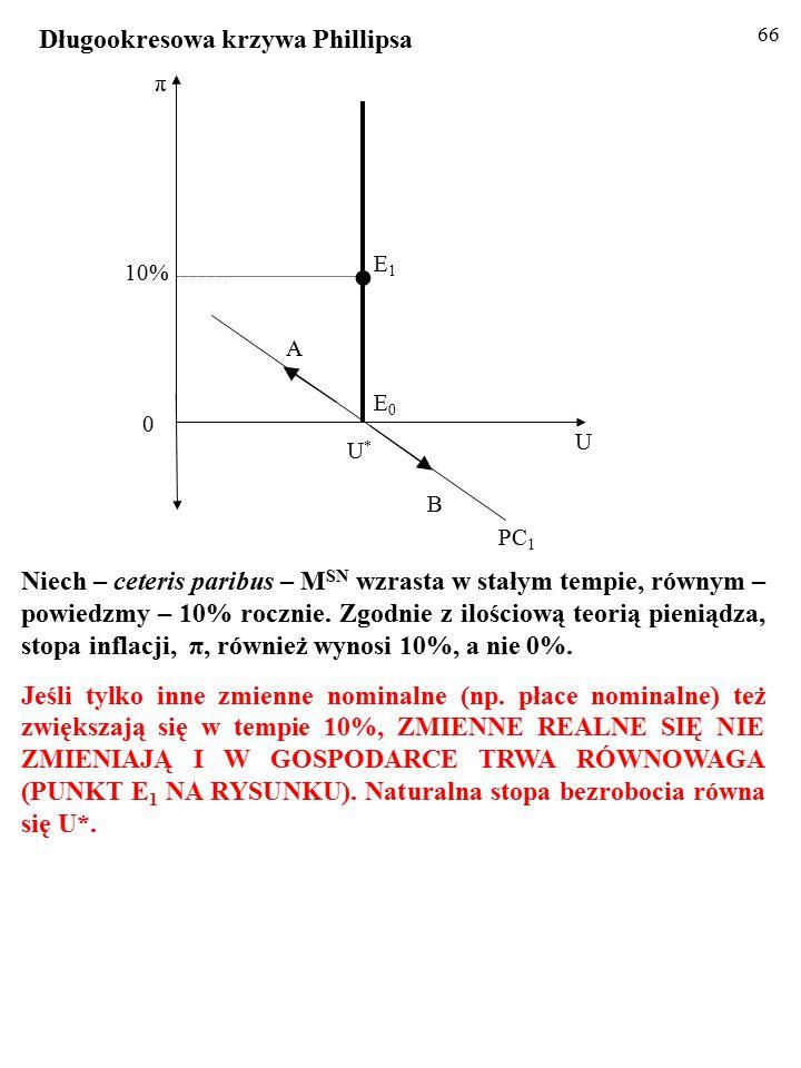 65 Niech – ceteris paribus – M SN wzrasta w stałym tempie, równym – powiedzmy – 10% rocznie.