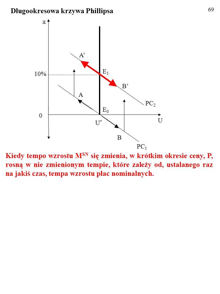 68 Odcinek PRZESUNIĘTEJ W GÓRĘ SPC między punktami B' i A' nadal ilustruje skutki makroekonomicznych szoków popyto- wych, czyli skierowane odwrotnie zmiany stopy inflacji, π, i stopy bezrobocia, U.