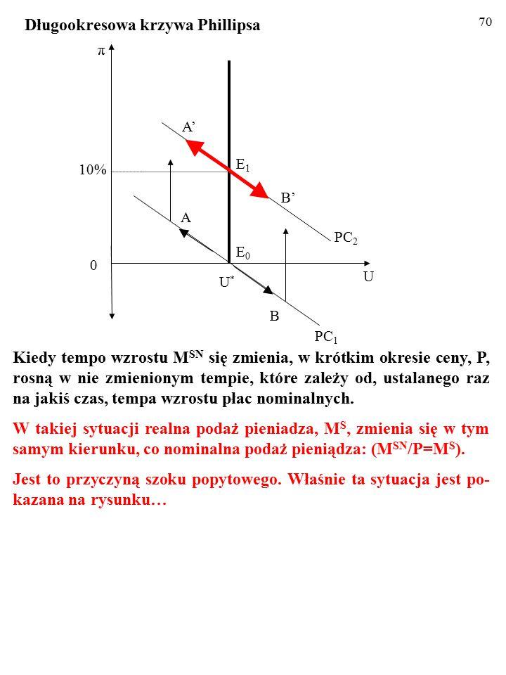 69 Kiedy tempo wzrostu M SN się zmienia, w krótkim okresie ceny, P, rosną w nie zmienionym tempie, które zależy od, ustalanego raz na jakiś czas, tempa wzrostu płac nominalnych.