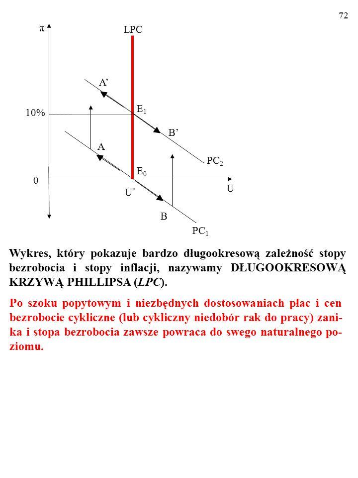 71 10% U U*U* A π 0 E0E0 PC 1 B LPC PC 2 E1E1 B' A' Wykres, który pokazuje bardzo długookresową zależność stopy bezrobocia i stopy inflacji, nazywamy DŁUGOOKRESOWĄ KRZYWĄ PHILLIPSA (LPC).