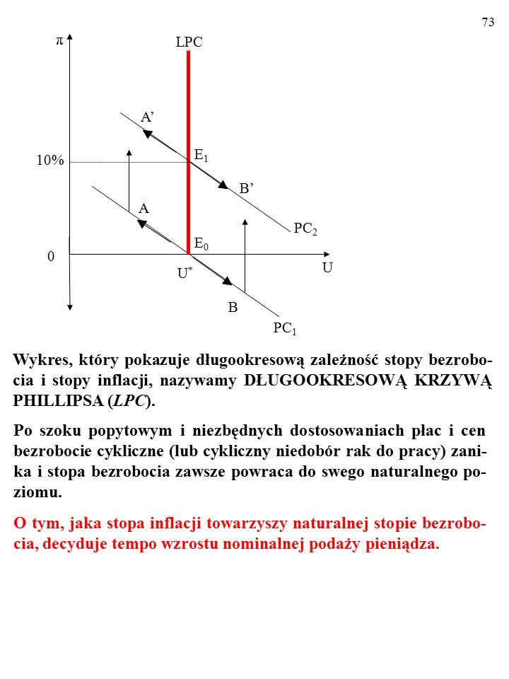 72 10% U U*U* A π 0 E0E0 PC 1 B LPC PC 2 E1E1 B' A' Wykres, który pokazuje bardzo długookresową zależność stopy bezrobocia i stopy inflacji, nazywamy DŁUGOOKRESOWĄ KRZYWĄ PHILLIPSA (LPC).