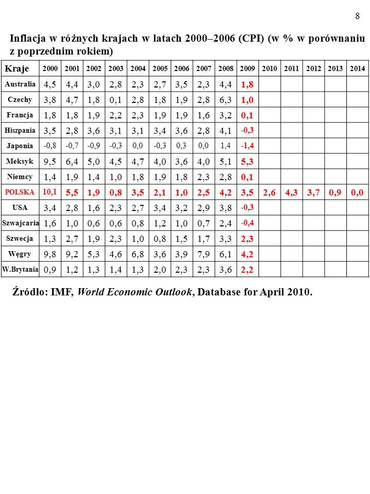 """108 Wielu ekonomistów uważa, że politykę celu inflacyjnego należy """"ZAUTOMATYZOWAĆ , stosując STAŁE REGUŁY GRY, któ- rych przykładem jest REGUŁA TAYLORA Przyczyną jest np."""