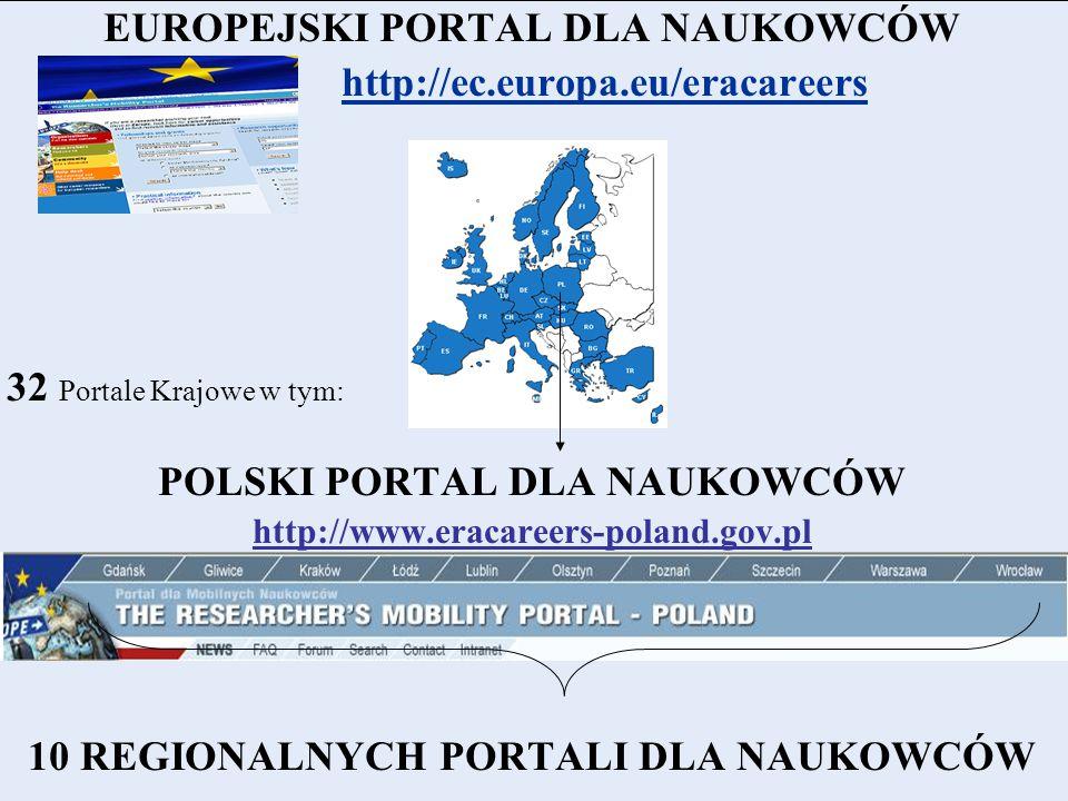 EUROPEJSKI PORTAL DLA NAUKOWCÓW http://ec.europa.eu/eracareers 32 Portale Krajowe w tym: POLSKI PORTAL DLA NAUKOWCÓW http://www.eracareers-poland.gov.pl 10 REGIONALNYCH PORTALI DLA NAUKOWCÓW