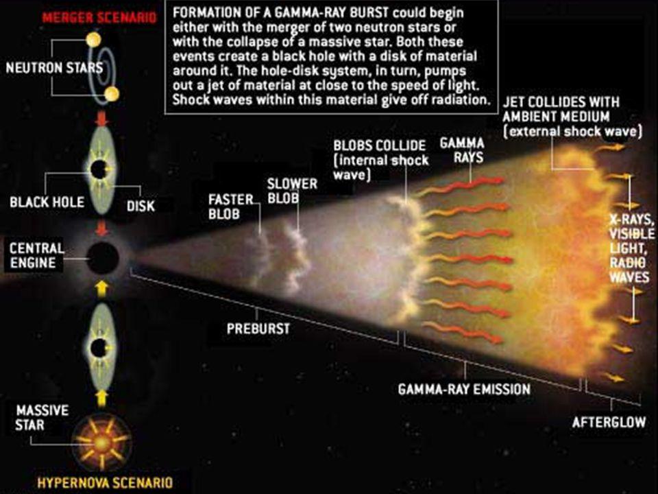 5 Obserwacje błysków gamma W kosmosie ma miejsce 2-3 GRB dziennie.