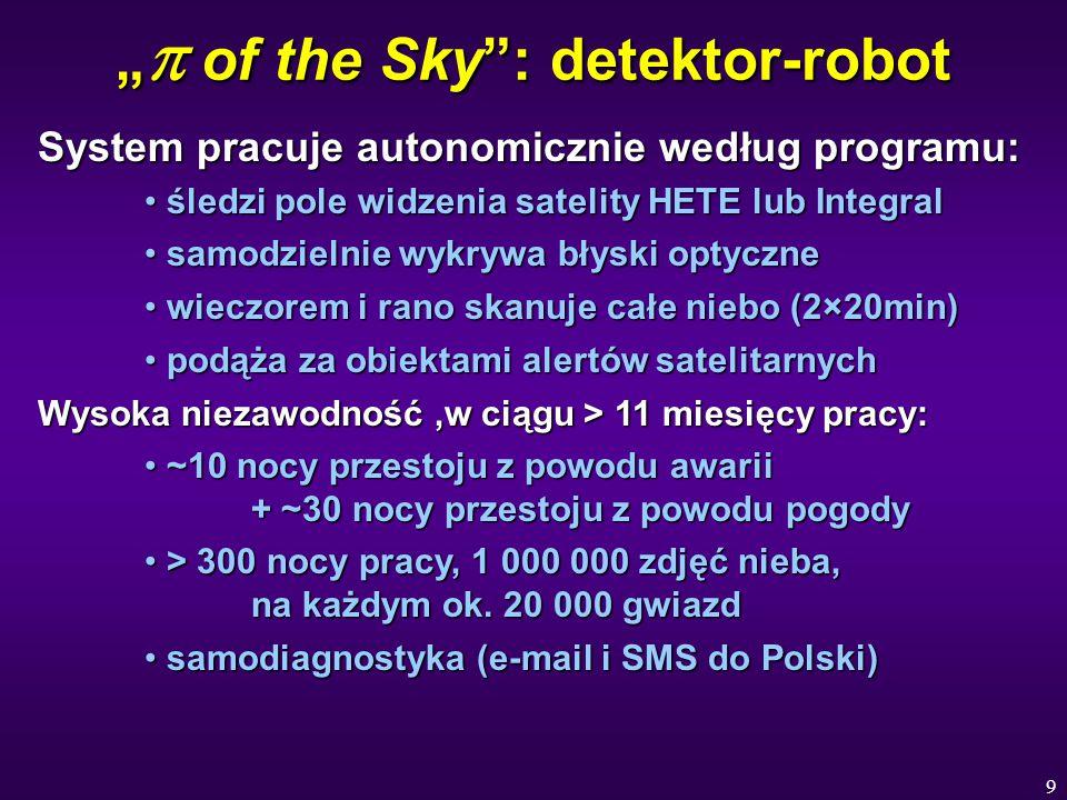 """9 """"  of the Sky : detektor-robot System pracuje autonomicznie według programu: śledzi pole widzenia satelity HETE lub Integral śledzi pole widzenia satelity HETE lub Integral samodzielnie wykrywa błyski optyczne samodzielnie wykrywa błyski optyczne wieczorem i rano skanuje całe niebo (2×20min) wieczorem i rano skanuje całe niebo (2×20min) podąża za obiektami alertów satelitarnych podąża za obiektami alertów satelitarnych Wysoka niezawodność,w ciągu > 11 miesięcy pracy: ~10 nocy przestoju z powodu awarii + ~30 nocy przestoju z powodu pogody ~10 nocy przestoju z powodu awarii + ~30 nocy przestoju z powodu pogody > 300 nocy pracy, 1 000 000 zdjęć nieba, na każdym ok."""