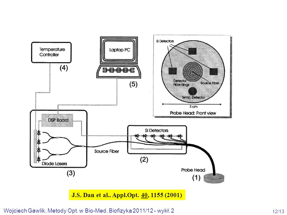 Wojciech Gawlik, Metody Opt. w Bio-Med, Biofizyka 2011/12 - wykł. 2 12/13 J.S. Dan et al.. Appl.Opt. 40, 1155 (2001)