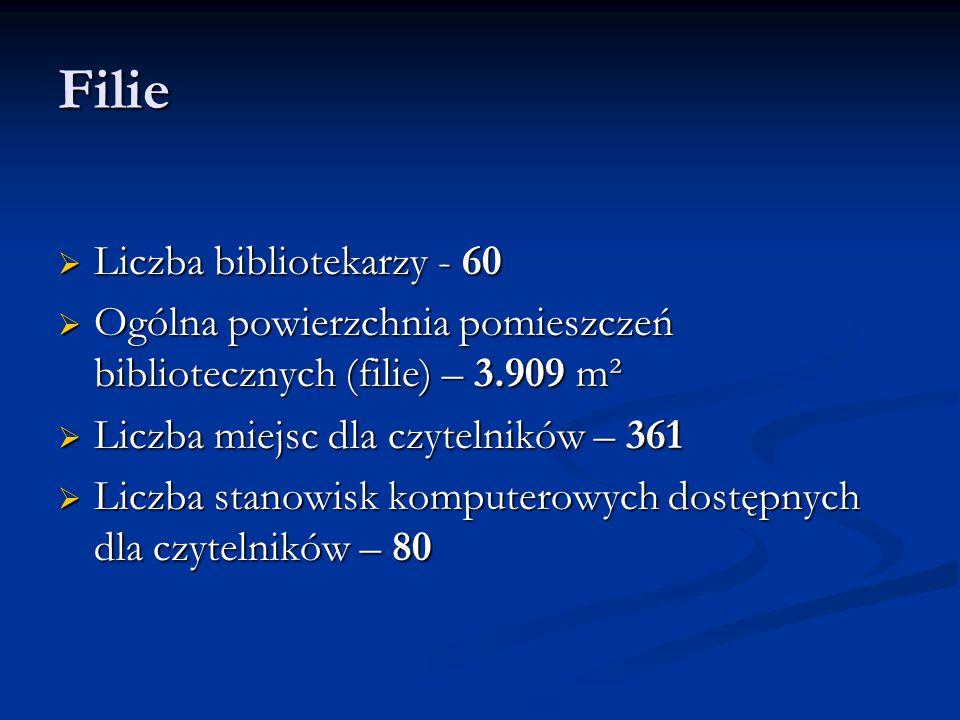 Filie  Liczba bibliotekarzy - 60  Ogólna powierzchnia pomieszczeń bibliotecznych (filie) – 3.909 m²  Liczba miejsc dla czytelników – 361  Liczba stanowisk komputerowych dostępnych dla czytelników – 80