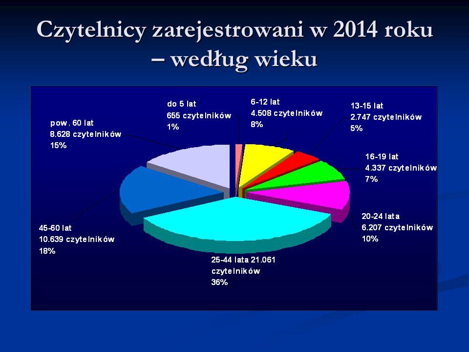 Czytelnicy zarejestrowani w 2014 roku – według wieku