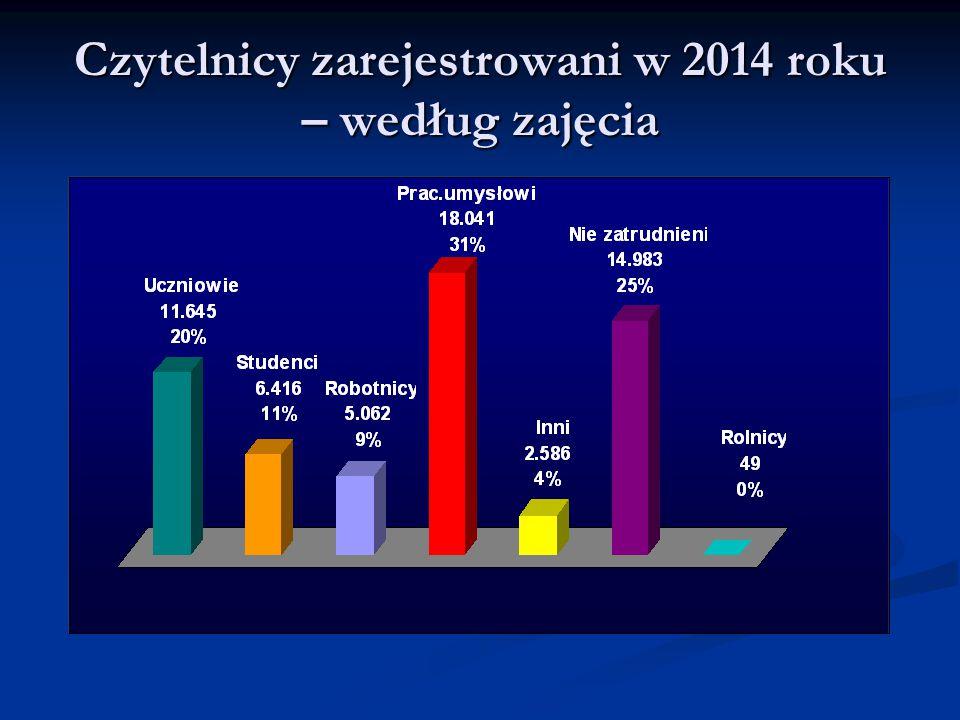 Zbiory biblioteczne Zbiory biblioteczne (na 31.12.2014 r.)  Książki – 596.541 wol.
