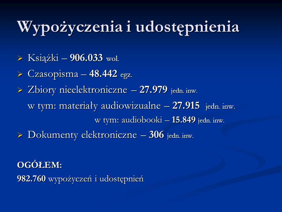 Wypożyczenia i udostępnienia  Książki – 906.033 wol.