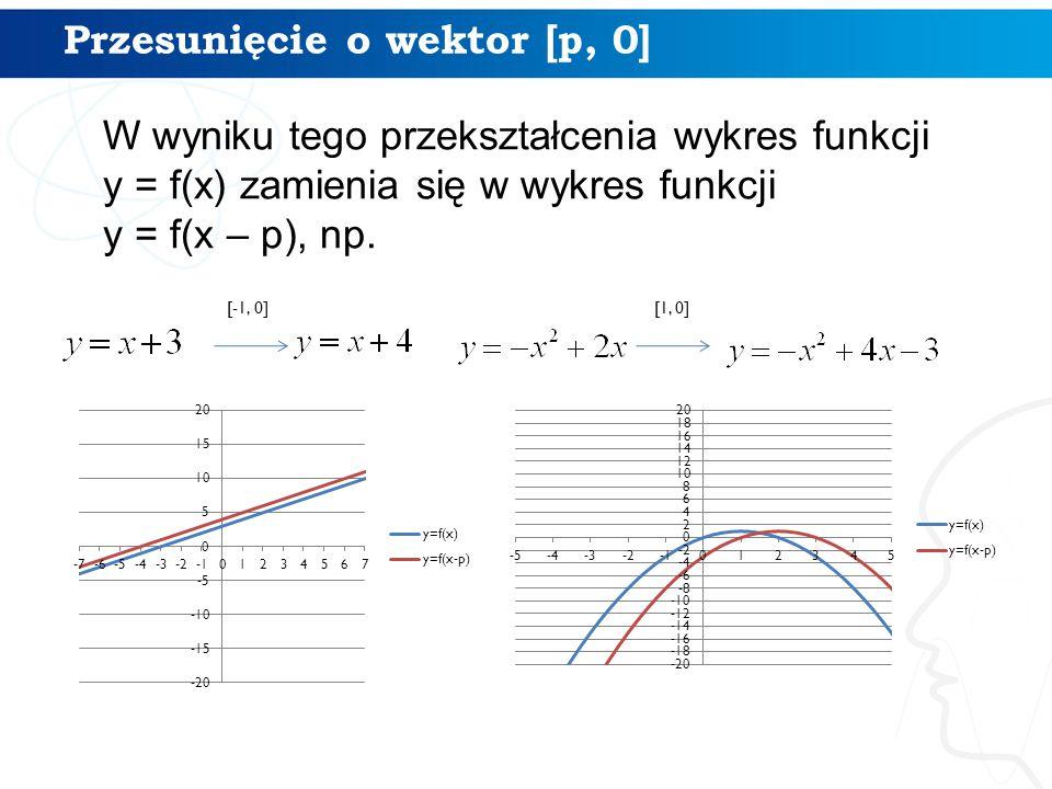 Przesunięcie o wektor [p, 0] W wyniku tego przekształcenia wykres funkcji y = f(x) zamienia się w wykres funkcji y = f(x – p), np. [-1, 0] [1, 0]