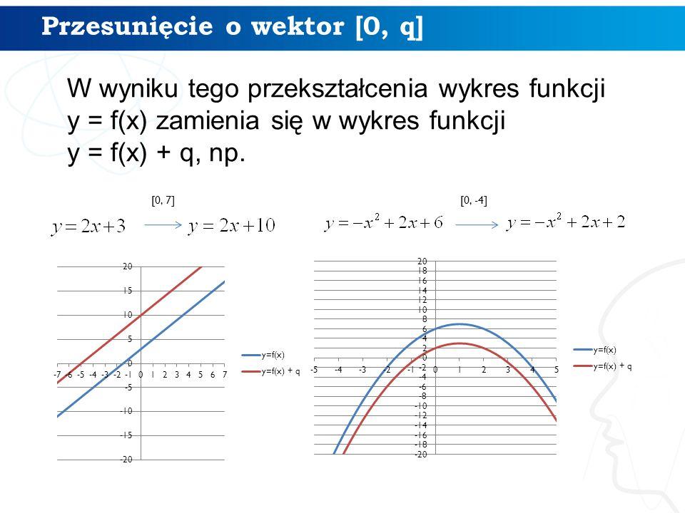 Przesunięcie o wektor [0, q] W wyniku tego przekształcenia wykres funkcji y = f(x) zamienia się w wykres funkcji y = f(x) + q, np. [0, 7] [0, -4]