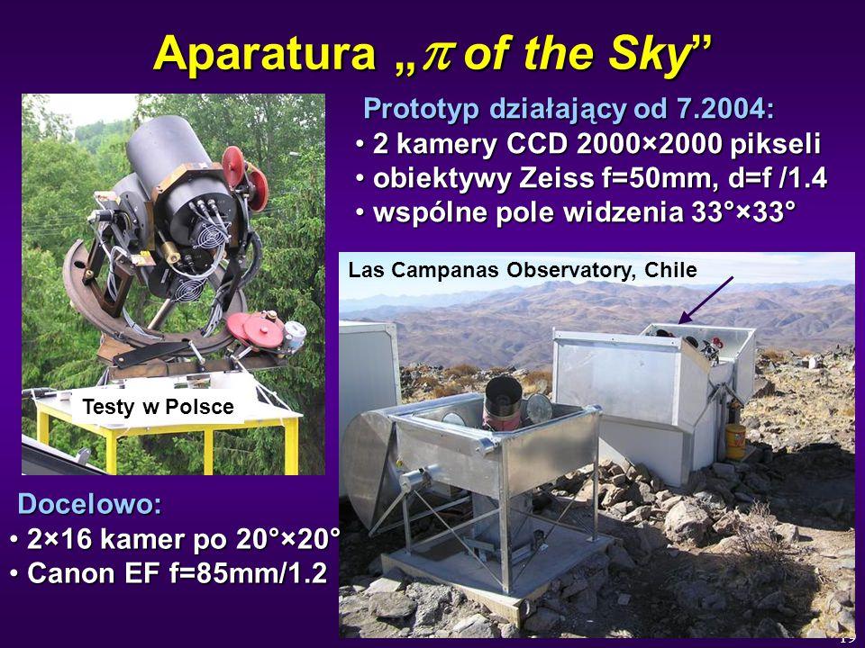 """19 Aparatura """"  of the Sky Prototyp działający od 7.2004: Prototyp działający od 7.2004: 2 kamery CCD 2000×2000 pikseli 2 kamery CCD 2000×2000 pikseli obiektywy Zeiss f=50mm, d=f /1.4 obiektywy Zeiss f=50mm, d=f /1.4 wspólne pole widzenia 33°×33° wspólne pole widzenia 33°×33° Docelowo: Docelowo: 2×16 kamer po 20°×20° 2×16 kamer po 20°×20° Canon EF f=85mm/1.2 Canon EF f=85mm/1.2 Testy w Polsce Las Campanas Observatory, Chile"""