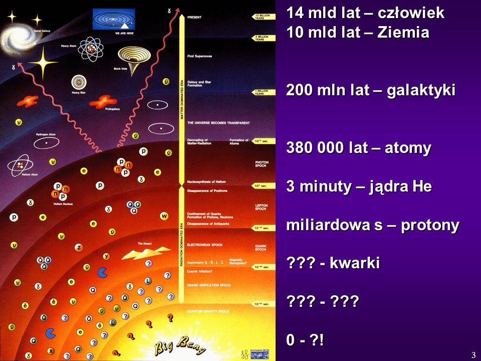 3 14 mld lat – człowiek 10 mld lat – Ziemia 200 mln lat – galaktyki 380 000 lat – atomy 3 minuty – jądra He miliardowa s – protony ??? - kwarki ??? -